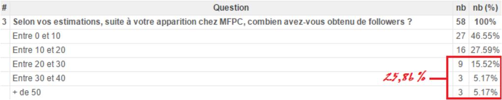 Succès des comptes passés chez MFPC