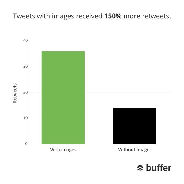 faut-il tweeter des images