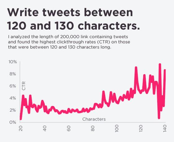 écrire des tweets entre 120 et 130 caractères