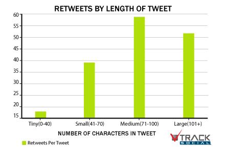 Combien de caractères dans un tweet pour avec des retweets