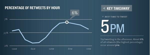 pourcentage de retweets par heure