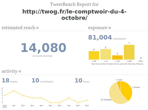 Exemple de statistiques disponibles sur TweetReach