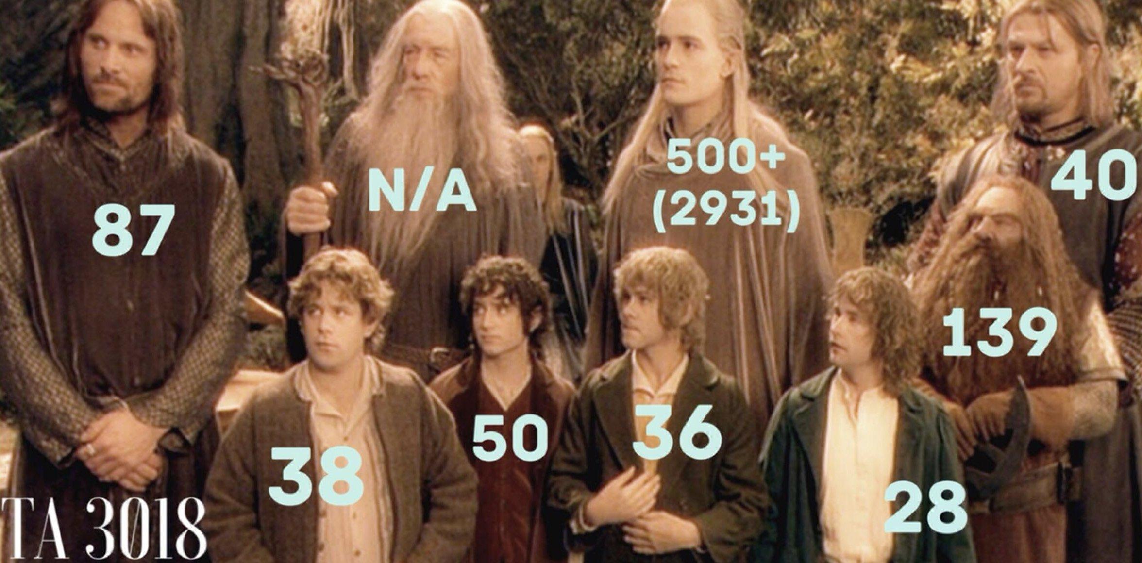 photo avec l'âge des personnage lors de la quête de la communauté de l'anneau